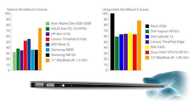 los mejores precios en hardware:
